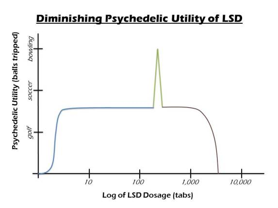 psychedelic utility of LSD